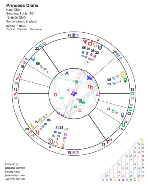 Princess Diana's astrological birth chart
