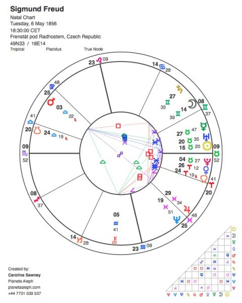 Sigmund Freuds Astrological Birth Chart Planeta Aleph Astrology