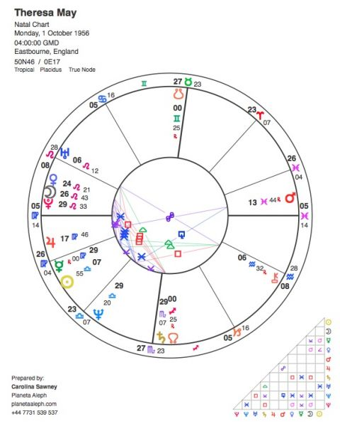 Theresa May's astrological birth chart