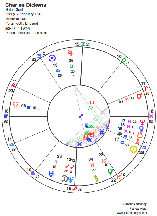 Charles Dickens's astrological birth chart
