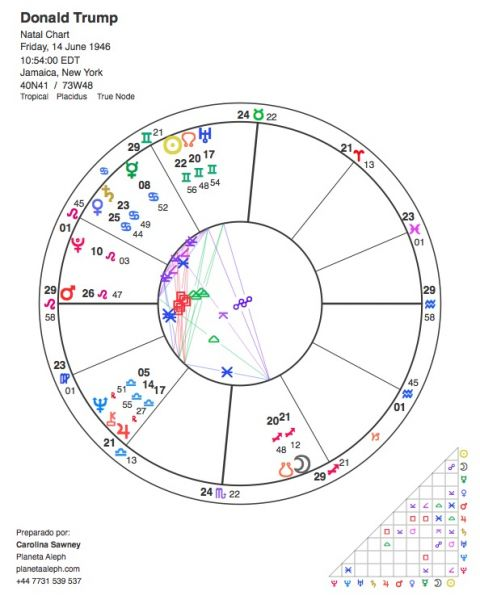 Donald Trump's birth chart in astrology - Planeta Aleph Astrology