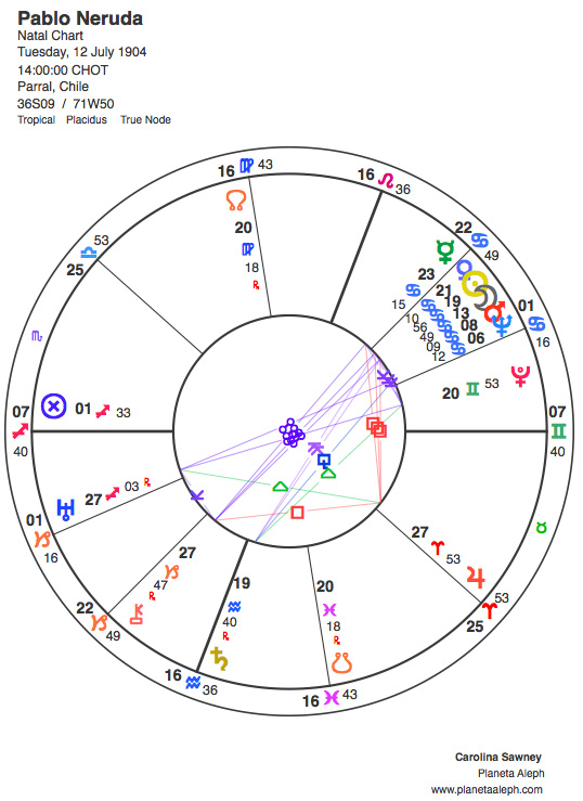 Pablo Neruda's astrological birth chart