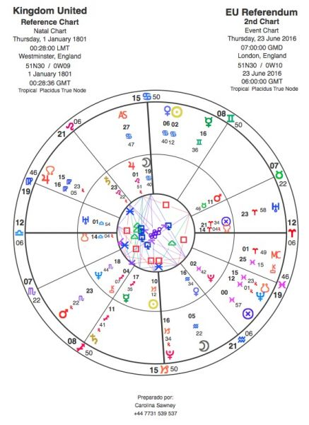 The United Kingdom's birth chart with transits for the European Union referendum
