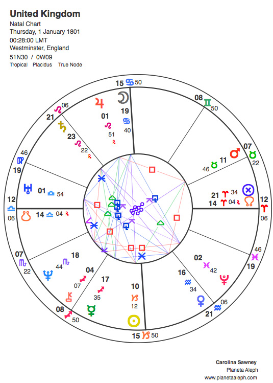 United Kingdom S Birth Chart In Astrology Planeta Aleph Astrology