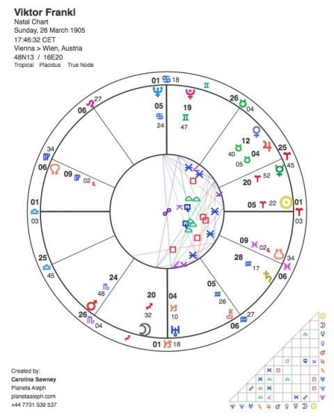 Viktor Frankls Astrological Birth Chart Planeta Aleph Astrology